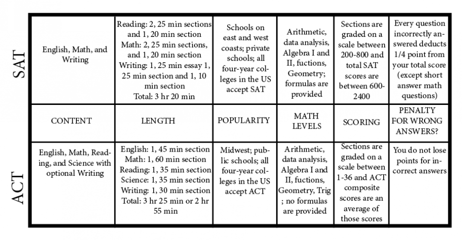 This is an infographic that simplifies the differences between the two tests.