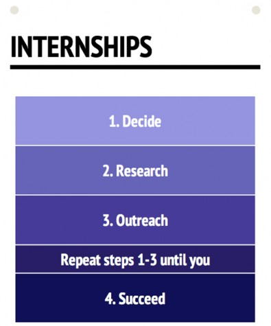 There are four steps in order to get an internship, but sometimes you have to redo steps one through three until you are actually hired.