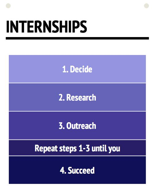 There+are+four+steps+in+order+to+get+an+internship%2C+but+sometimes+you+have+to+redo+steps+one+through+three+until+you+are+actually+hired.
