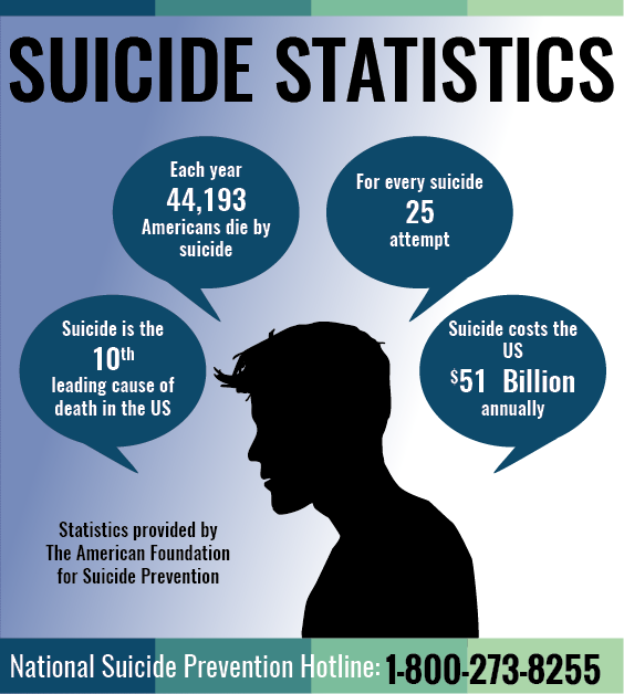 Statistics provided by The American Foundation For Suicide Prevention.