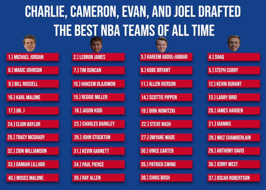 Charlie, Cameron, Evan, and Joel Drafted the Best NBA Teams of All Time