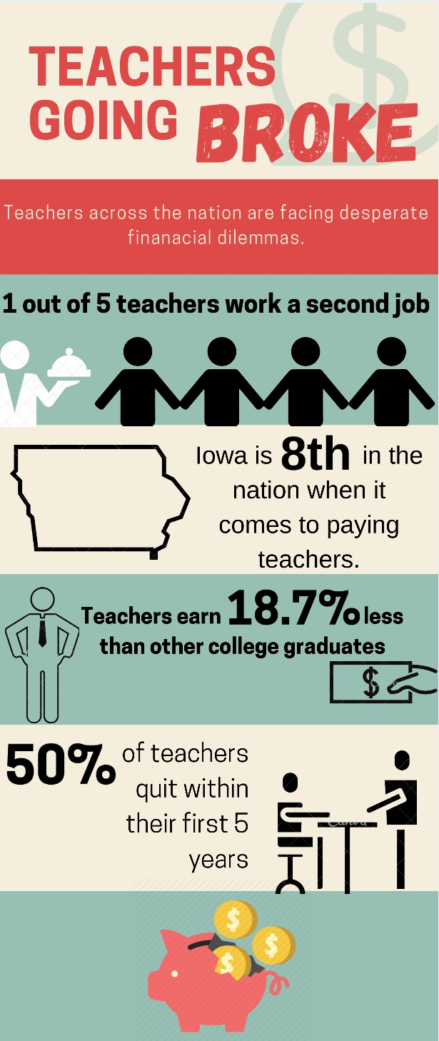 Teachers often struggle when it comes to finances, however Iowa pays teachers fairly well.