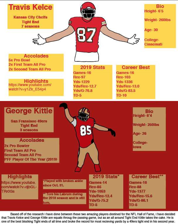 Who's Better: Travis Kelce or George Kittle