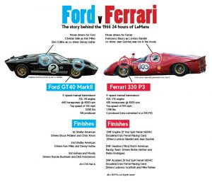 The true story of Ford v Ferrari:  Or is it.