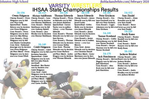 A quick look at the results from the state wrestling tournament.
